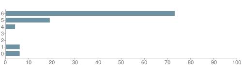Chart?cht=bhs&chs=500x140&chbh=10&chco=6f92a3&chxt=x,y&chd=t:73,19,4,0,0,6,6&chm=t+73%,333333,0,0,10 t+19%,333333,0,1,10 t+4%,333333,0,2,10 t+0%,333333,0,3,10 t+0%,333333,0,4,10 t+6%,333333,0,5,10 t+6%,333333,0,6,10&chxl=1: other indian hawaiian asian hispanic black white